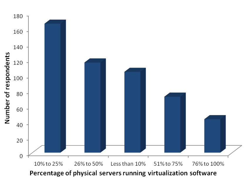 1/4 of data centers are more than 50% virtualized