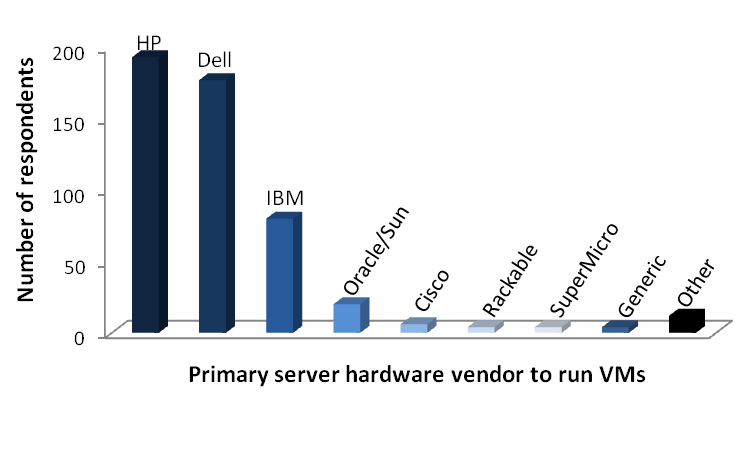 HP and Dell are ahead of the pack