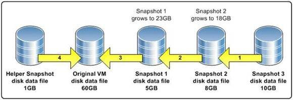 machine disks consolidation is needed no snapshots