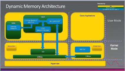The Hyper-V Dynamic Memory architecture