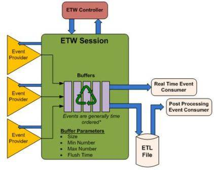 The ETW architecture