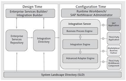 Implementation Phases in SAP NetWeaver PI