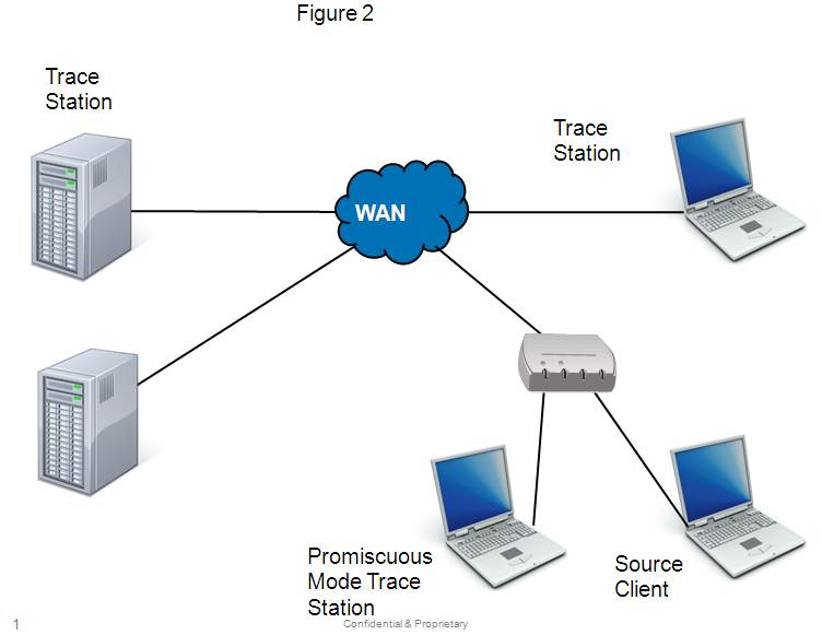 client server networking essay The internet links are computer networks all over the world so that users can   the most popular internet tools operate as client/server systems.