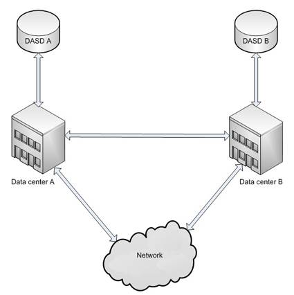 Diagram of geographically split data centers.