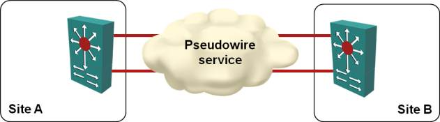 MPLS pseudowire