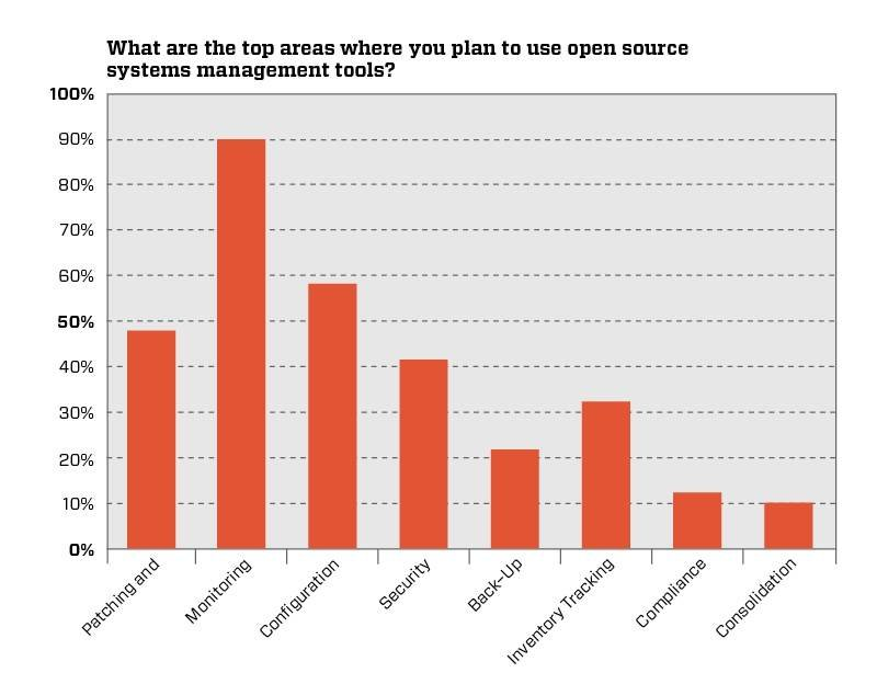Top areas where open source systems management tools used