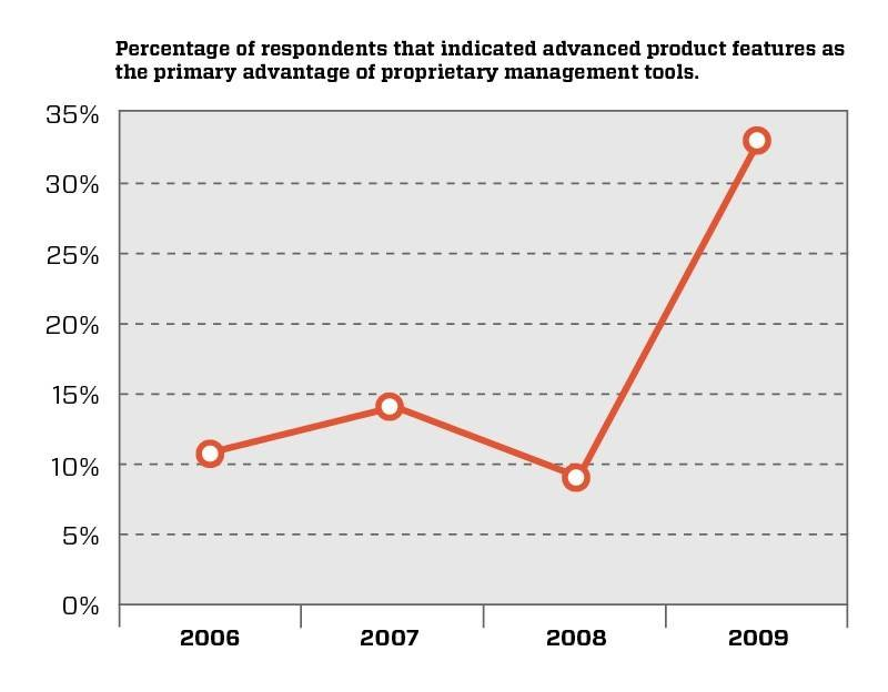 % of respondents who cite that product features have become the more important advantage of proprietary software