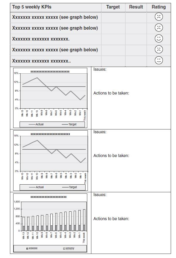 Creating Key Performance Indicator Kpi Reports And Dashboard Design