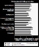 Business scorecard example:Satisfaction Graph Example 1