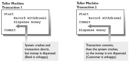 Problems with all-or-nothing behavior in real-world operations and transactions