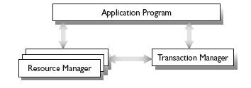 Open transaction model (XA)