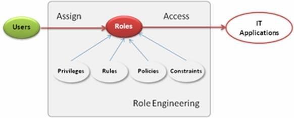 http://cdn.ttgtmedia.com/rms/misc/roleEngineering.jpg