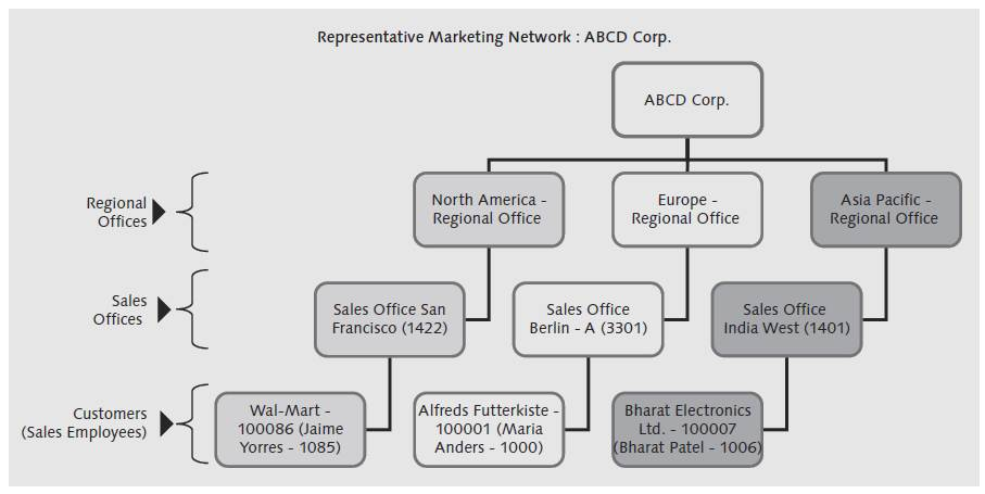 Overview of ABCD Corp. Marketing Network