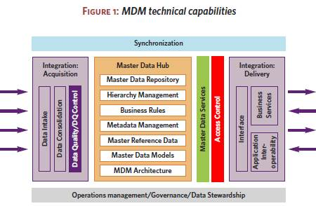 MDM technical capabilities