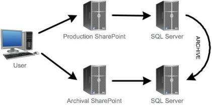 Tiered SharePoint storage
