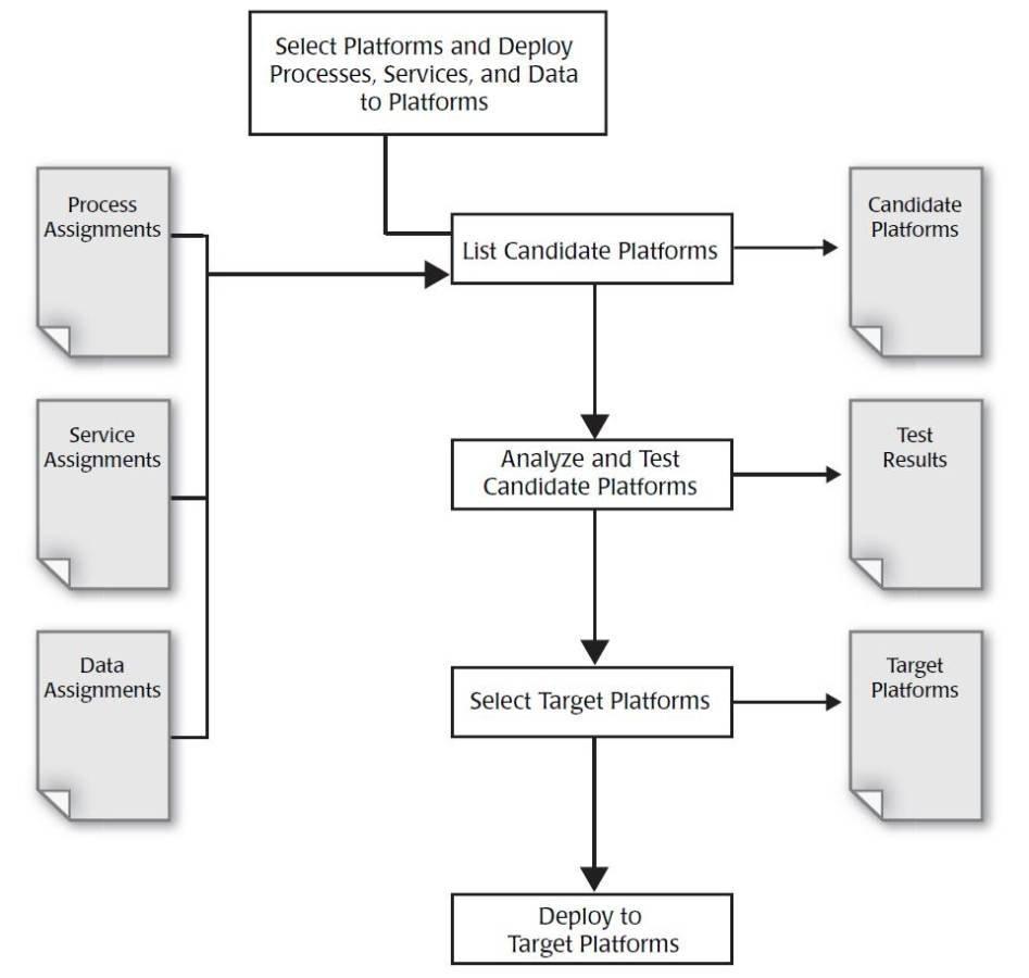 Cloud services process pack download