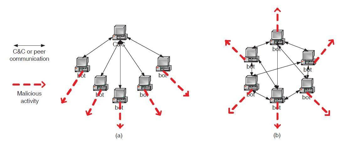 http://cdn.ttgtmedia.com/rms/misc/structuresBotNets.jpg