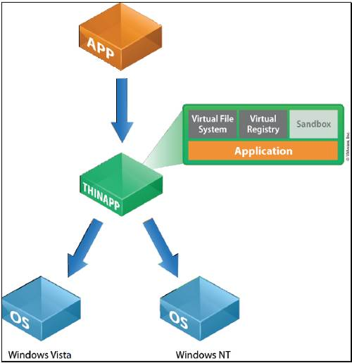 ThinApp architecture diagram