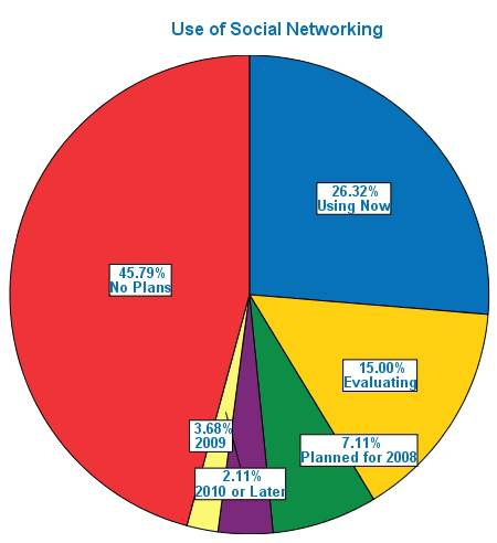 Figure 1: Use of Social Networking