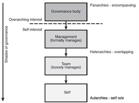 Shades, hierarchy of data governance