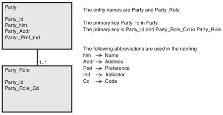 > Logical data model handling customer information from requirement, part 2