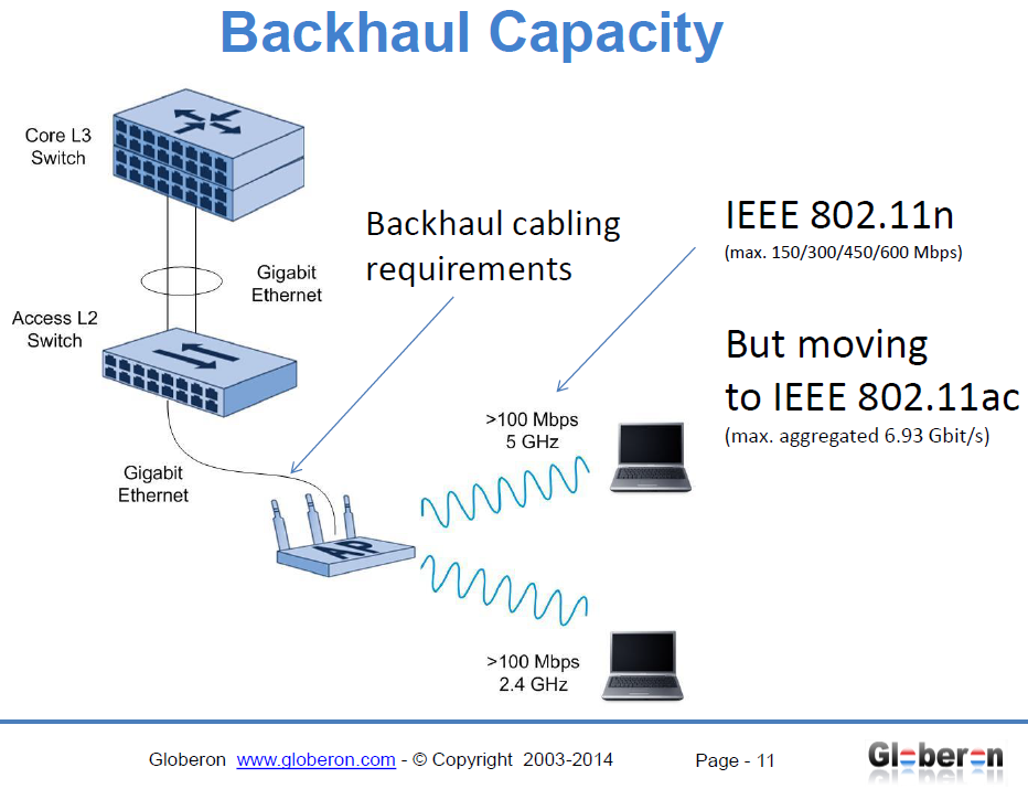 Globeron, Netzwerk, Performance, 802.11ac