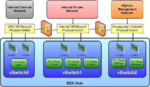 ESX Host