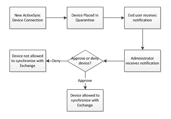 Exchange 2010 ActiveSync Quarantine workflow