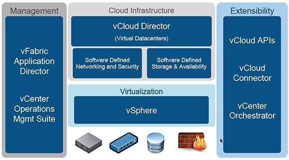 VMware vFabric Application Director within vCloud.
