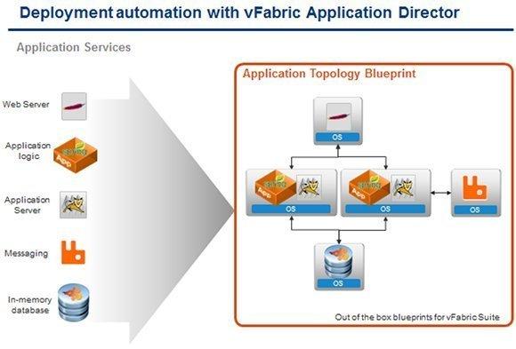VMware vFabric Application Director's topology blueprint.