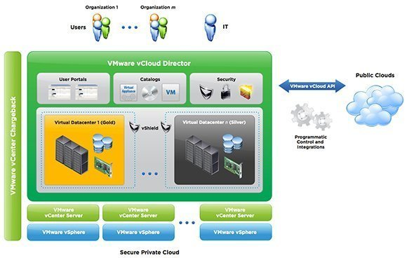 VMware vCloud Director design