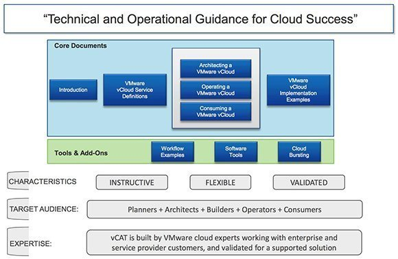 the vmware vcat helps plan and deploy a vcloud architecture