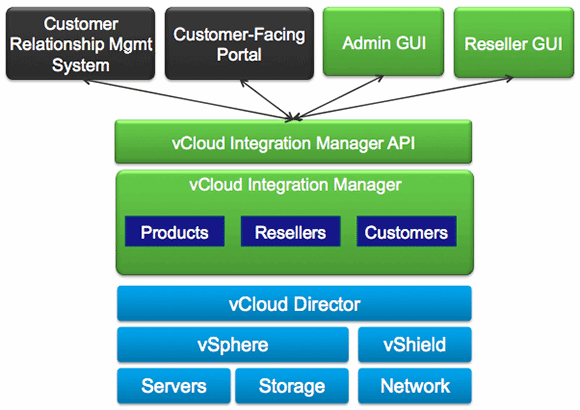 VCloud Integration Manager diagram