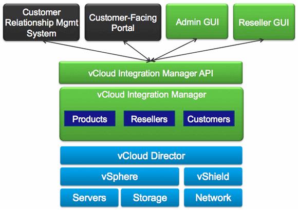VCloud Integration Manager diagram
