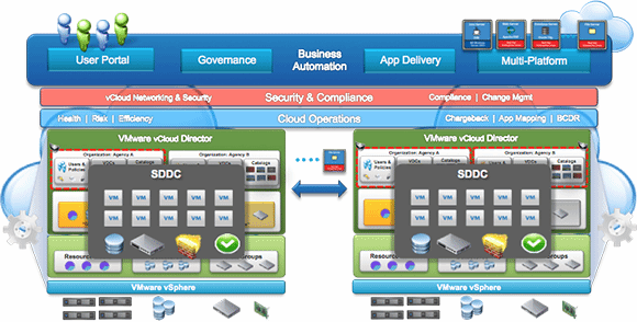 VMware software-defined data center
