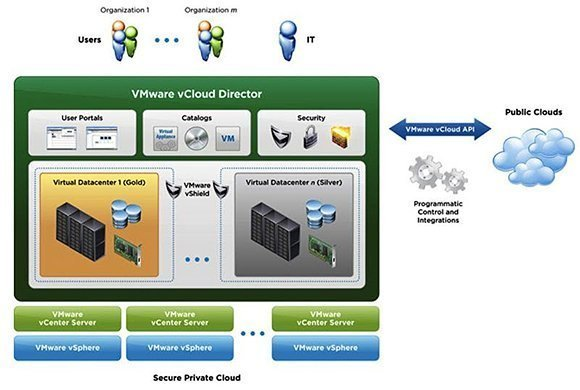 VDC tiers with VMware vCloud.