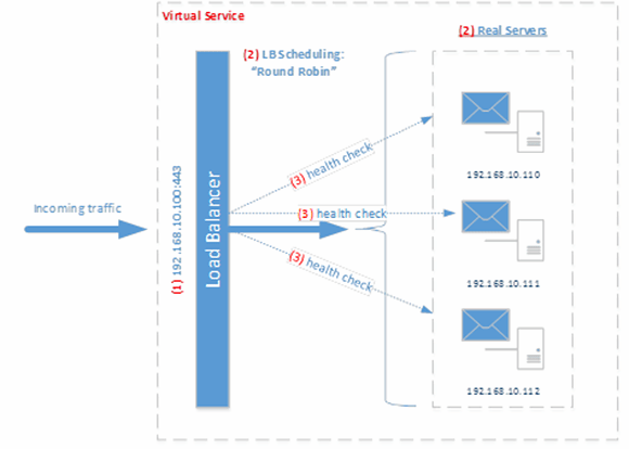 Exchange 2013 load balancing schematic
