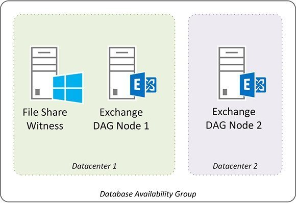Exchange Database Availability Group