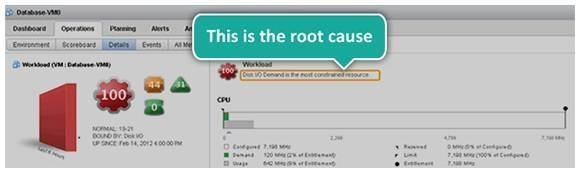 VCenter Ops' root-cause problem analysis