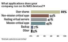Applications on NAS devices