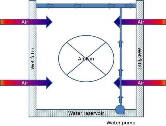 Evaporative cooling setup