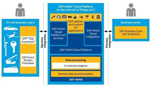 SAP's IoT