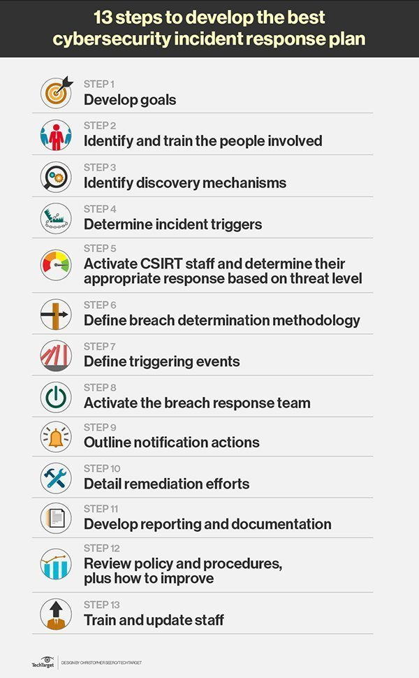 The steps to effective cybersecurity incident response