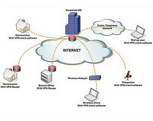 popular VPN clients