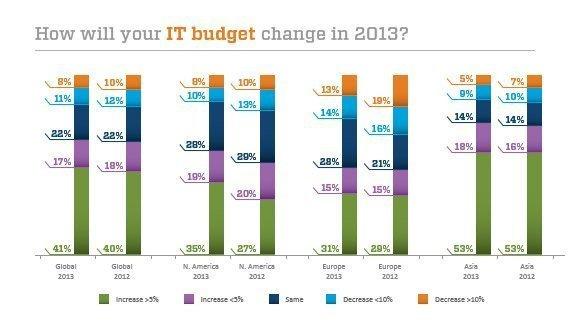 2013_IT_priorities_Slide_3.jpg