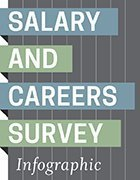 salary survey infographic