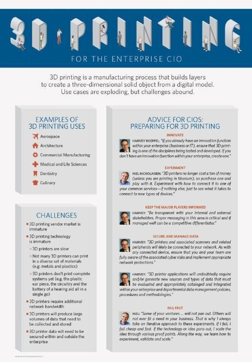 SearchCIO's Enterprise 3D Printing Guide infographic