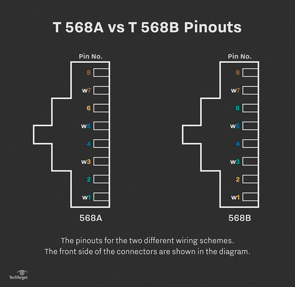 568AB_pinouts_desktop straight through cable learn about utp wiring and color coding t568a t568b wiring diagram at eliteediting.co