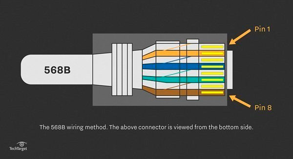 Straightthrough Cable Learn About UTP Wiring And Color Coding - Cat5e wiring diagram t568b