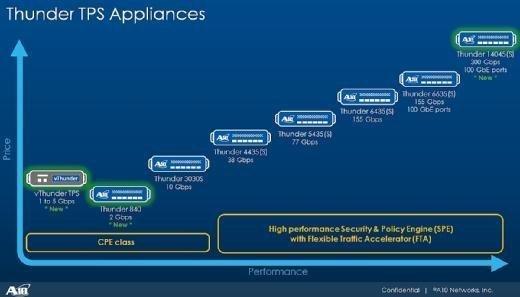 Die neuen Thunder-TPS-Appliances ergänzen das bestehende Portfolio von A10 Networks am oberen und unteren Ende der Leistungsskala.